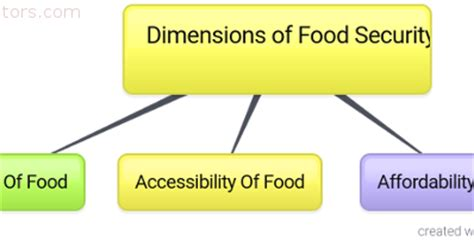 Food Security: Essay, Article, Speech, Paragraph, Composition